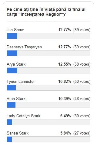 Familia Stark este în topul preferințelor cititorilor!