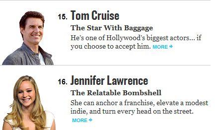 Jennifer Lawrence – printre cei mai valoroși 100 de actori