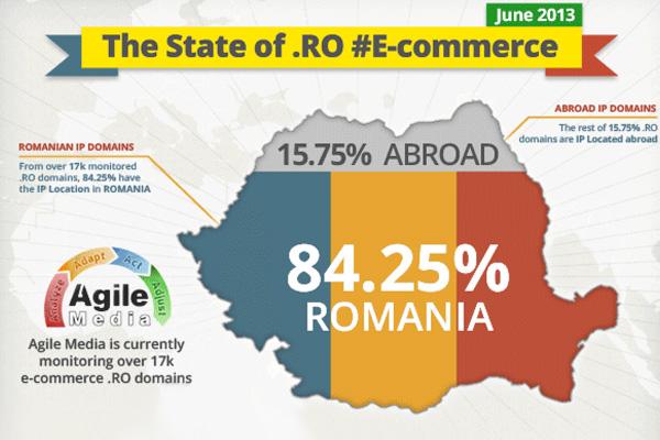 Nemira.ro în topul 50 SEO E-commerce. RO Domains